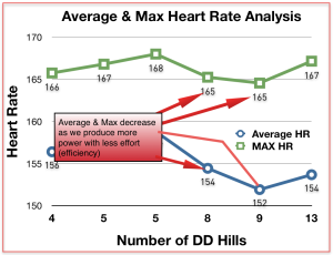 Despite adding more hills, lower max and avg indicates efficiency